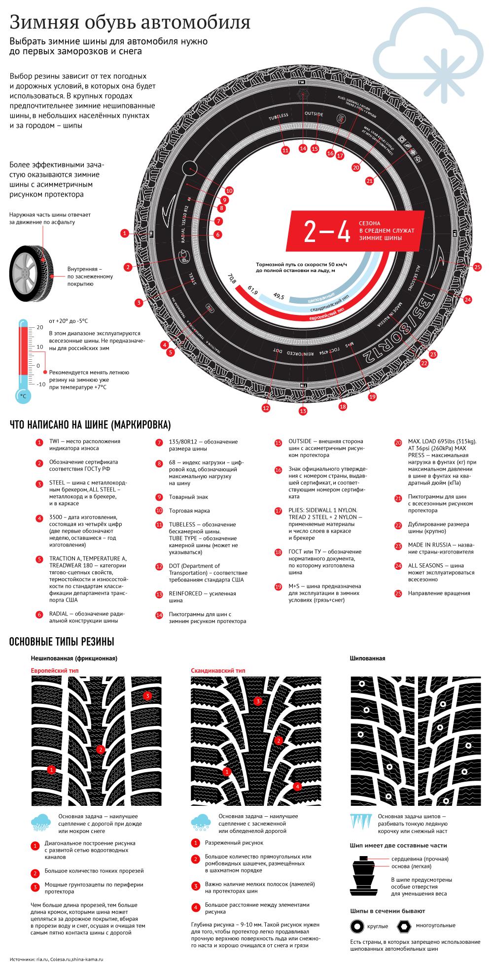 Инфографика: как выбрать зимние шины