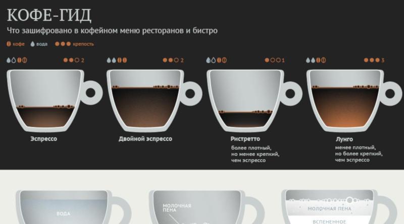 Кофе-гид