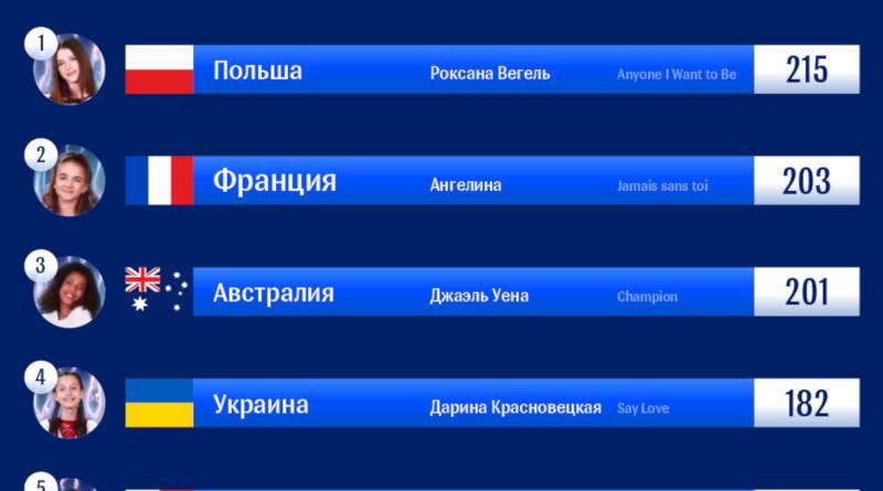 Результаты финала детского «Евровидения-2018»: места ибаллы участников